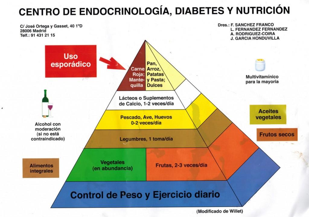 Pirámide alimentaria cardiosaludable del Dr. Sanchez Franco